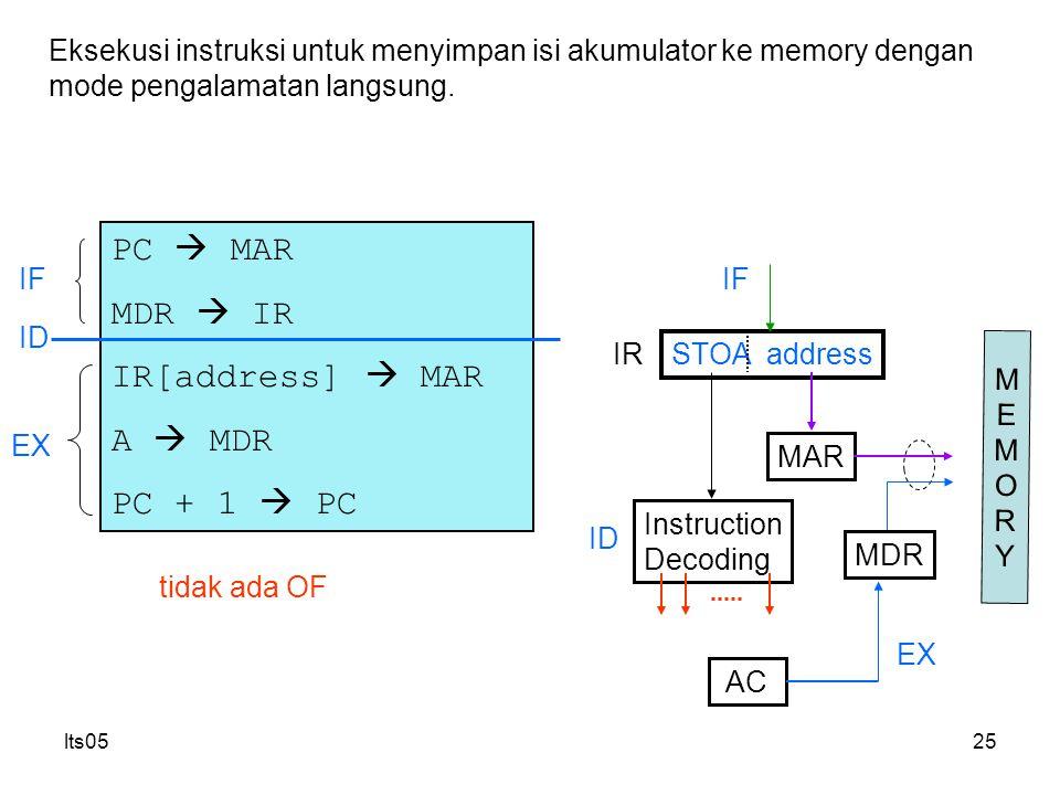 PC  MAR MDR  IR IR[address]  MAR A  MDR PC + 1  PC